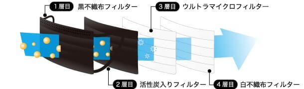 1層目:黒不織布フィルター 2層目:活性炭素入りフィルター 3層目:ウルトラマイクロフィルター 4層目:白不織布フィルター