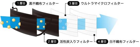 1層目:黒不織布フィルター 2層目:活性炭入りフィルター 3層目:ウルトラマイクロフィルター 4層目:白不織布フィルター