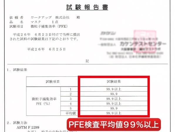 PFE検査平均値99.9%以上